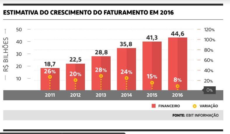 estimativa-crescimento-faturamento-2016
