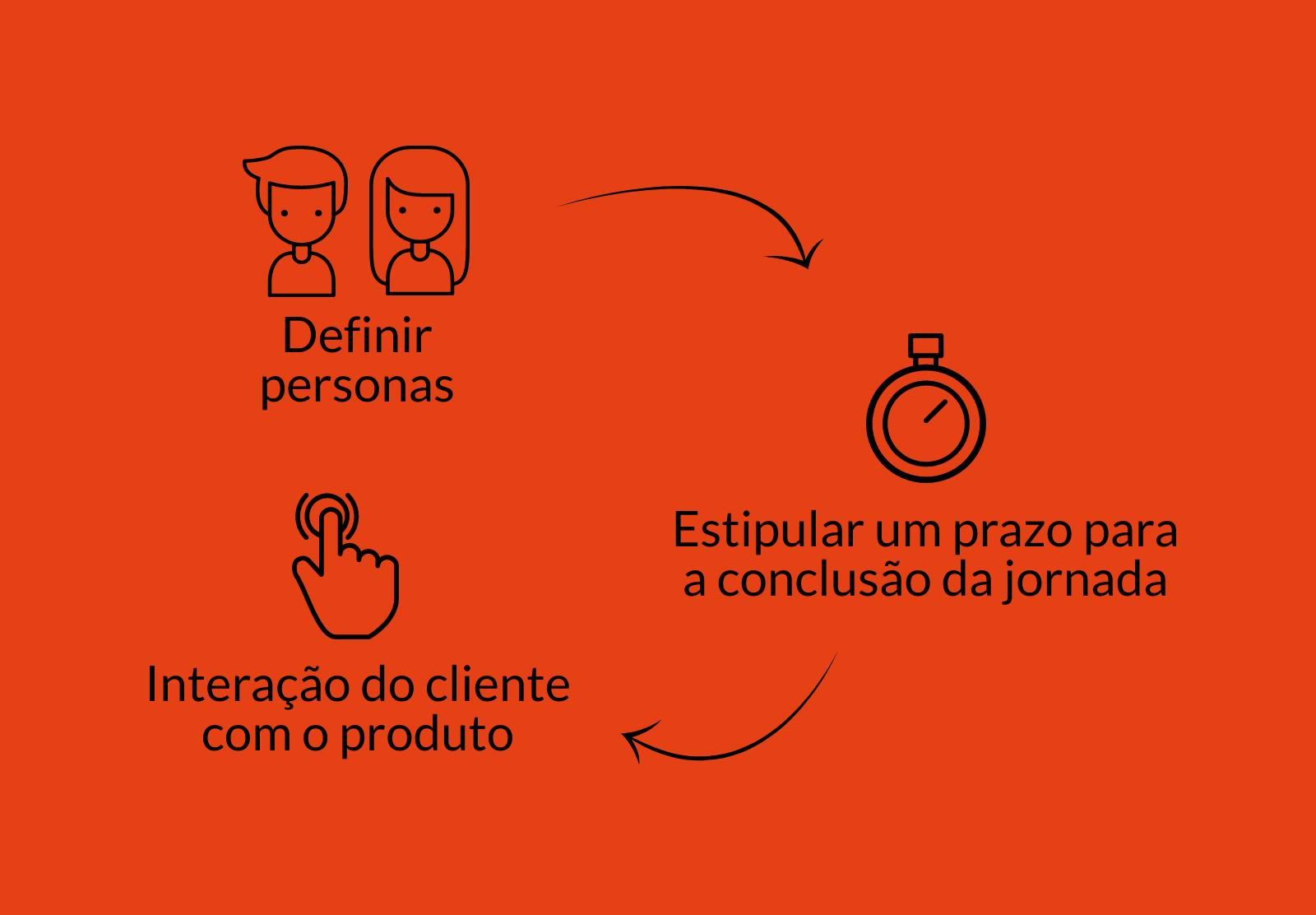 A imagem apresenta um fluxograma de como mapear a jornada do cliente