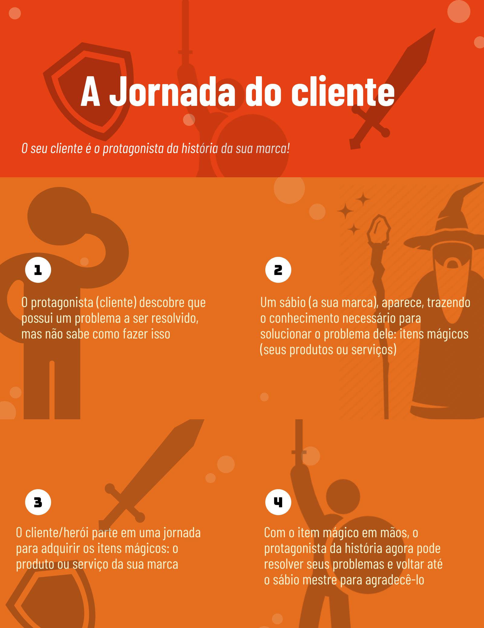 A imagem apresenta um infográfico que comparada a jornada do cliente com a jornada do herói, de Joseph Campbell.