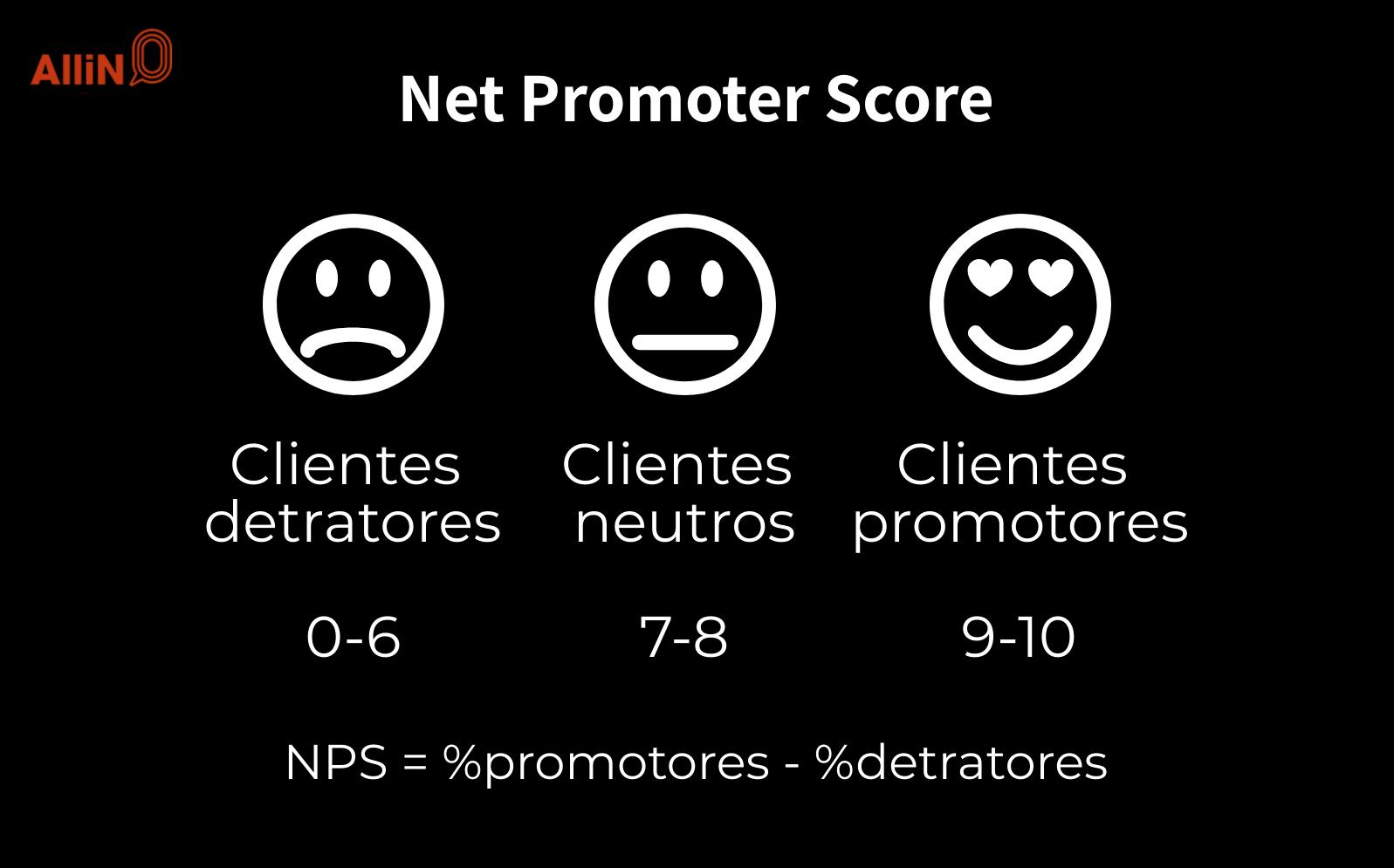 A imagem apresenta os três fatores do NPS (Net Promoter Score): 1. os clientes detratores; 2. clientes neutros; 3. clientes promotores. Em seguida, apresenta o cálculo de NPS: a % de promotores menos a % de detratores.