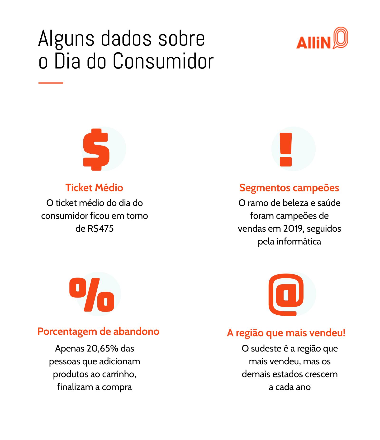 Um infográfico com alguns dados em relação ao dia do consumidor.