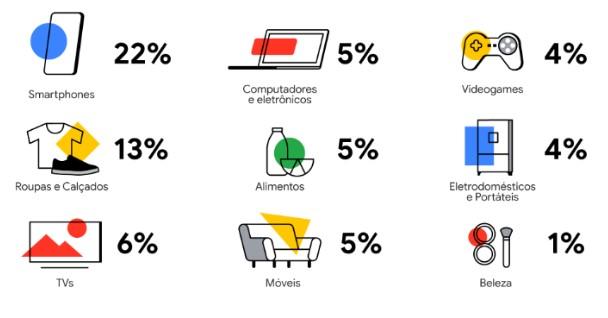 Um infográfico do Google sobre o interesse dos usuários no dia do consumidor.