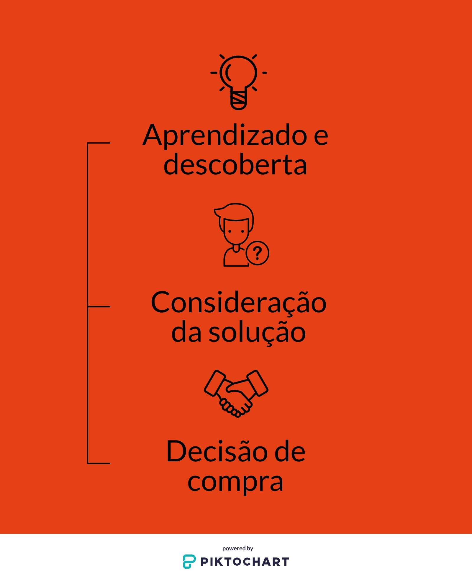 É preciso estar atento aos diversos passos na jornada do consumidor para utilizar a estratégia adequada em cada um deles.