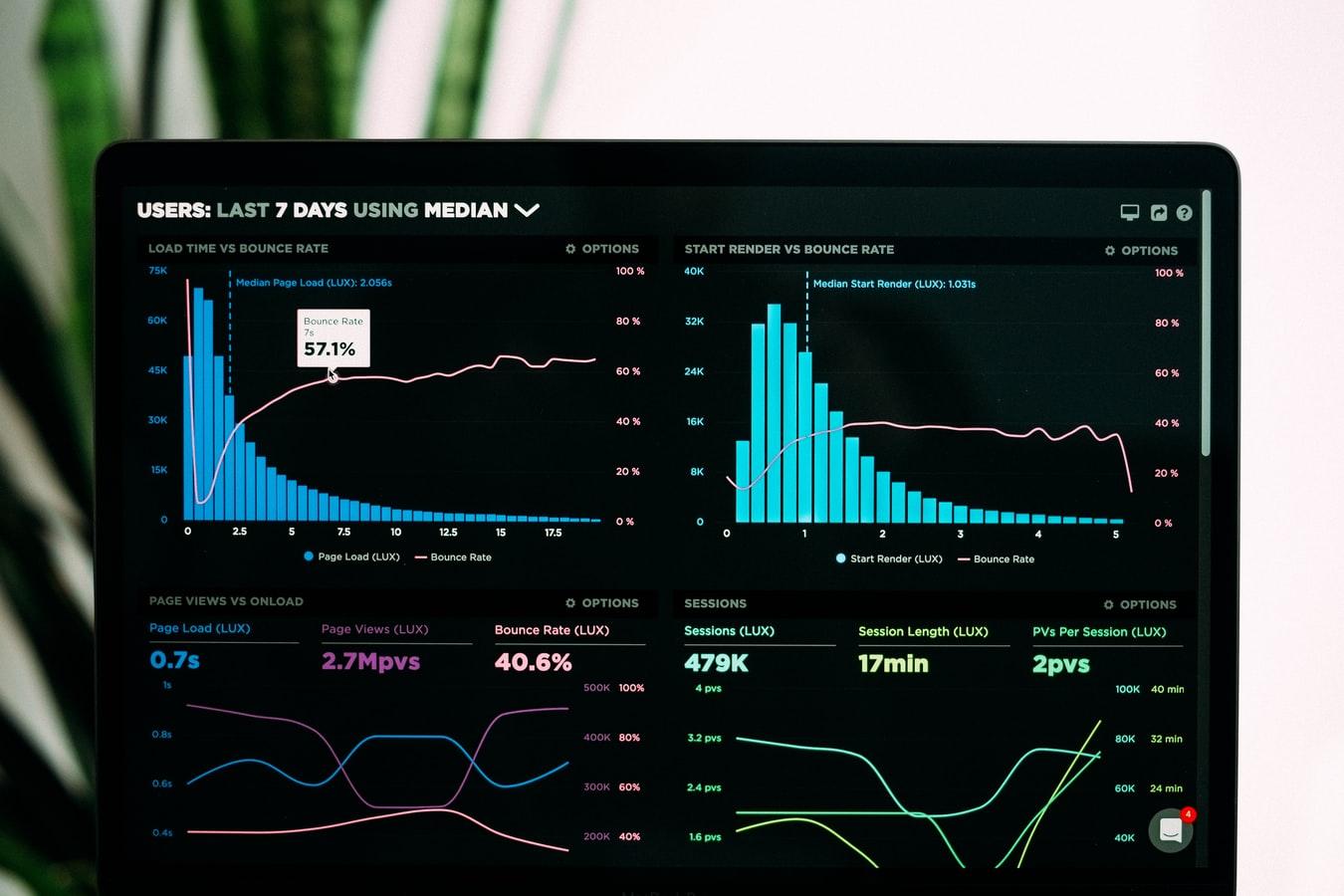 Imagem da tela de um computador, com o fundo preto e quatro gráficos na tela, separados em quatro quadrados, mostrando o data driven marketing