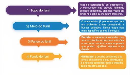 Imagem vetorizada mostrando as etapas do funil de marketing