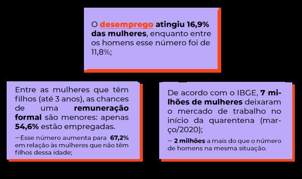 Infográfico sobre o papel da mulher no mercado de trabalho.